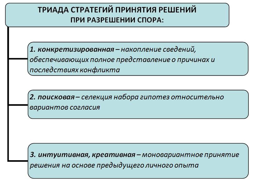 Рис. 1. Перечень стратегий, которыми руководствовались спорные стороны, формулируя вариант урегулирования конфликта.