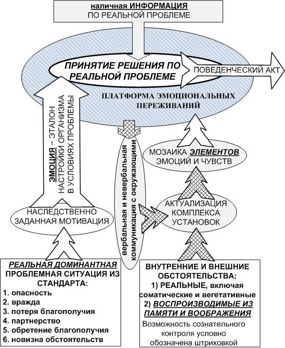 Рис. 2. Платформа коммуникации и принятия решения в проблемной ситуации.