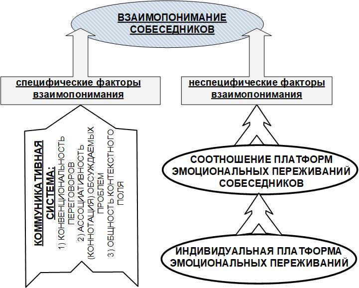 Рис. 3. Специфические и неспецифические факторы взаимопонимания